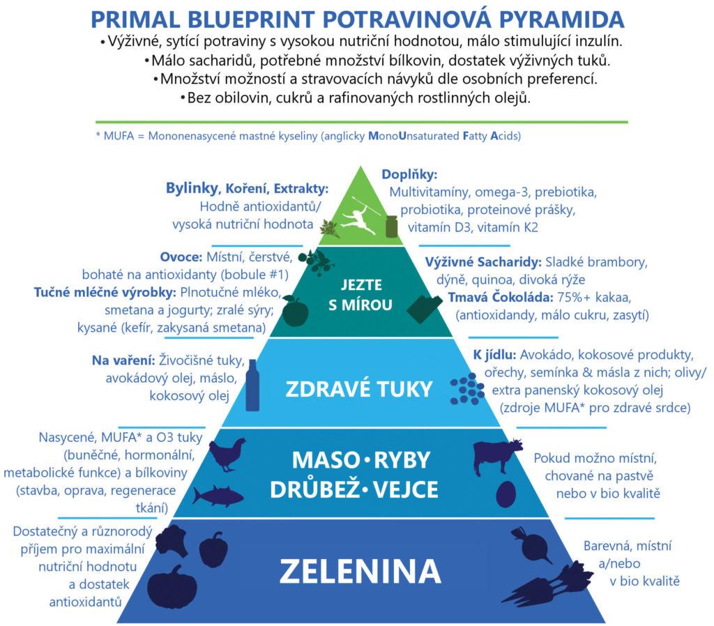 PB potravinová pyramida